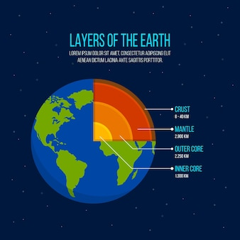 Couches de conception plate de l'illustration de la terre