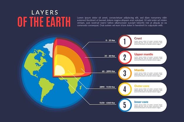 Couches de conception plate de la planète terre