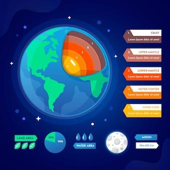 Couches de conception plate de la terre illustrées