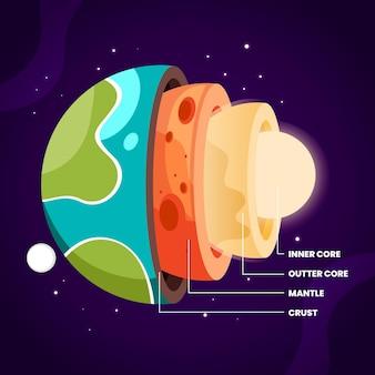 Couches de conception plate de la terre
