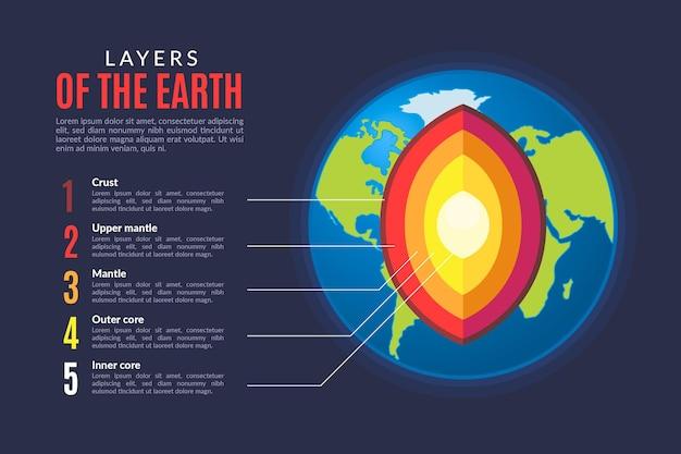 Couches illustrées de conception plate de la terre