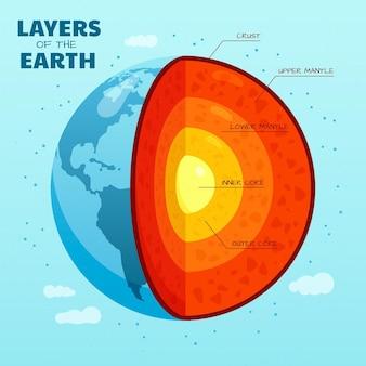 Couches de la planète terre design plat