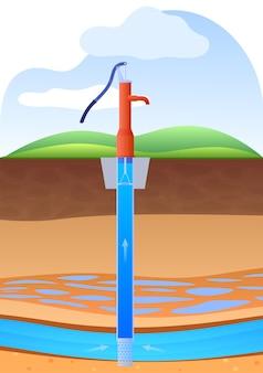 Couches de terre avec rivières souterraines