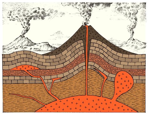 Coupe transversale d'un volcan. montagnes gravées. style vintage de géologie dessiné à la main. cratère et chambre magmatique, cône et coulée de lave, évent principal et tuyau.