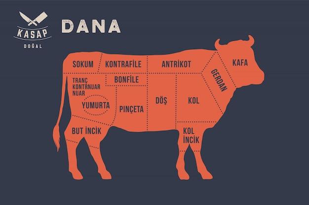 Coupes de viande. poster diagramme de boucher - dana