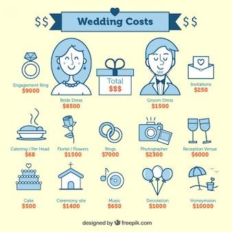Les coûts de mariage