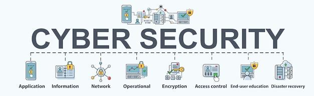 Cyber sécurité bannière web icône design plat