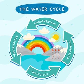 Cycle de l'eau dessiné à la main avec des flèches