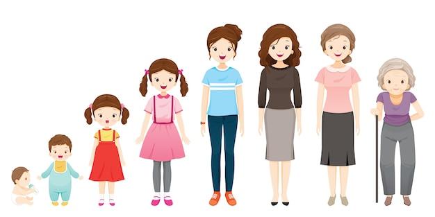 Le cycle de vie de la femme, des générations et des étapes de croissance du corps humain, différents âges, bébé, enfant, adolescent, adulte, personne âgée