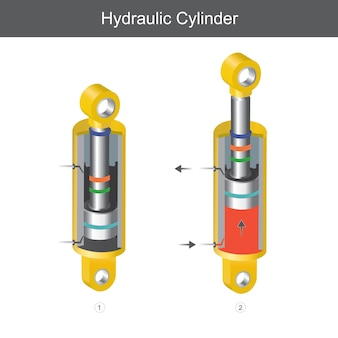 Cylindre hydraulique.