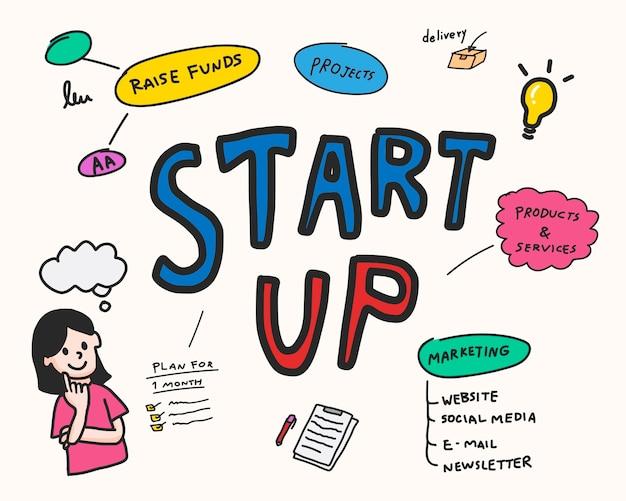 Démarrage de l'illustration de la carte de l'esprit d'entreprise