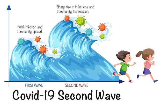 Deuxième vague de virus corona