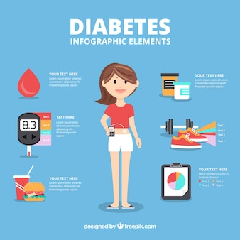 Diabète explicite de diabète avec un design plat
