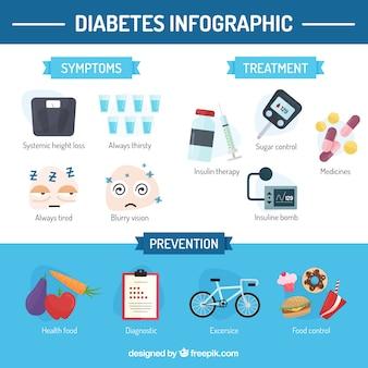 Diabète symptômes infographie dans un style plat