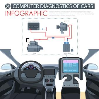 Diagnostics d'ordinateur de vecteur de voitures infographique.