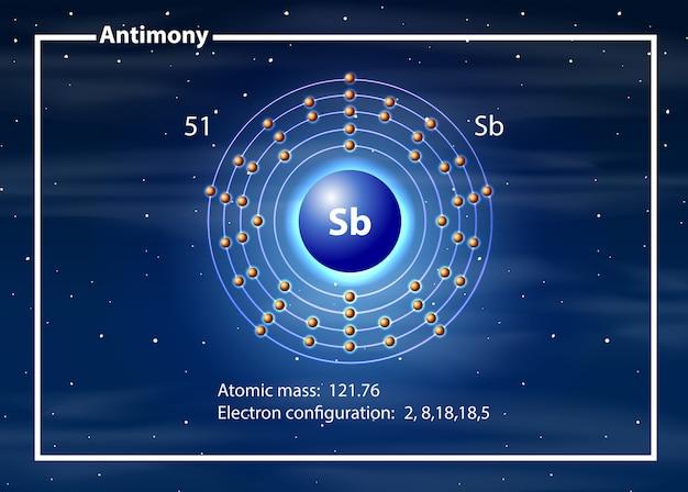 Diagramme atome d'antimoine du chimiste