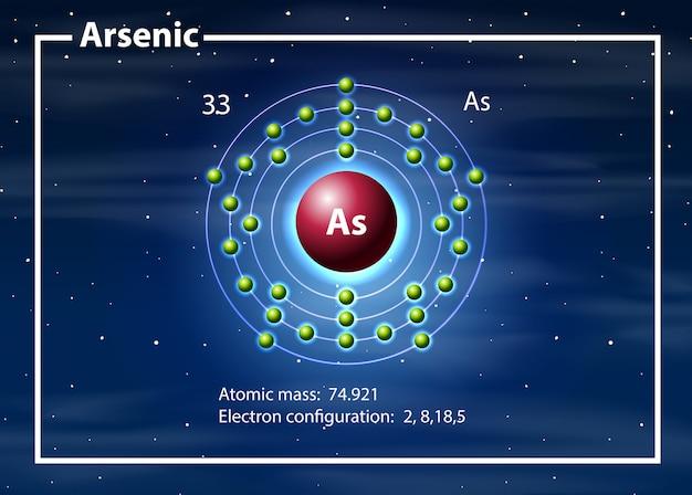 Un diagramme d'atome d'arsenic