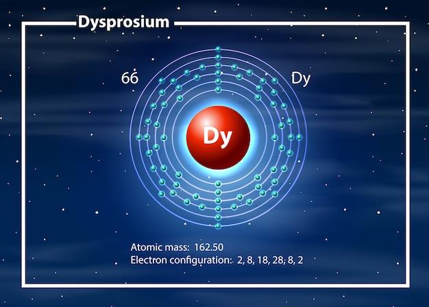 Diagramme d'atome de chimiste de dysprosium