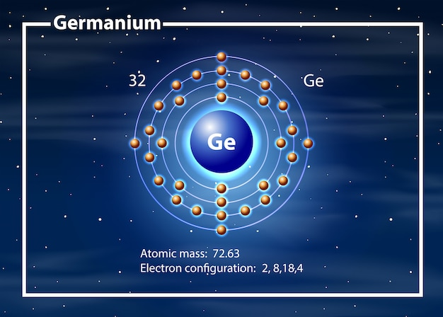 Diagramme atome de chimiste de germanium