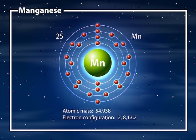 Diagramme atome chimiste de magganèse