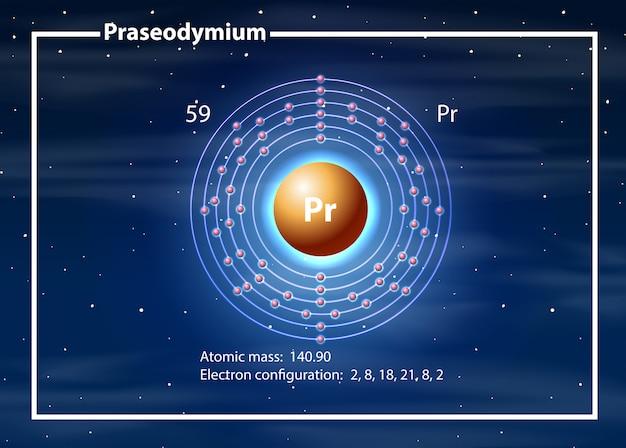 Diagramme atome chimiste de praséodyme