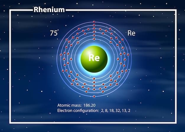 Diagramme atome de rhénium du chimiste