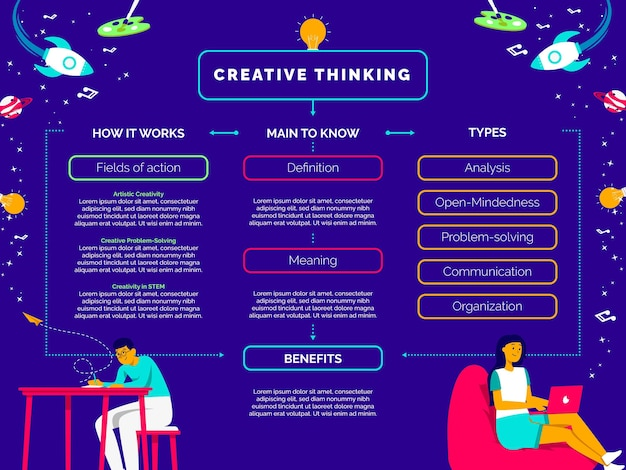Diagramme de conception de la pensée créative