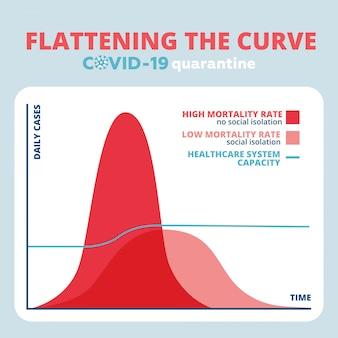 Diagramme de courbe. aplatir la courbe du coronavirus covid-19 2019-ncov.