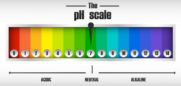Le diagramme d'échelle de ph