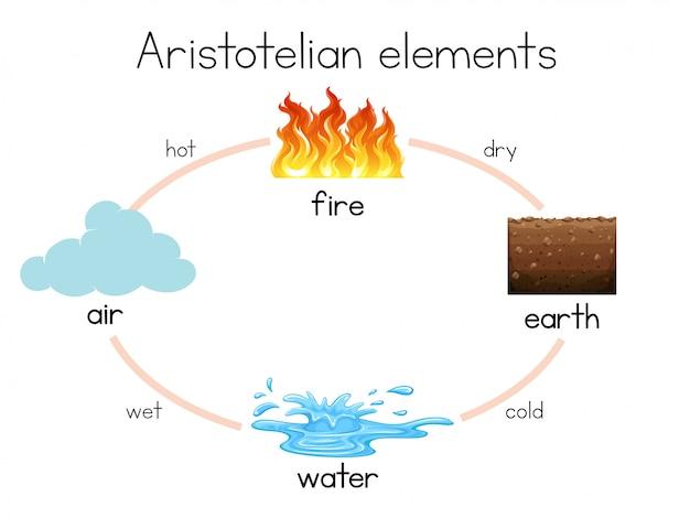 Un diagramme d'élément aristotélicien