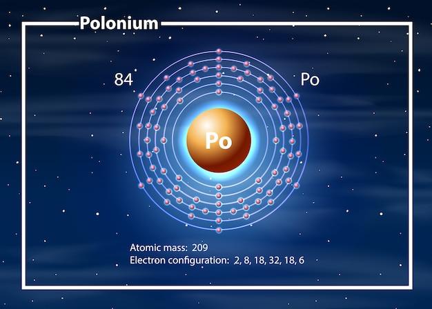 Un diagramme d'élément de polonium