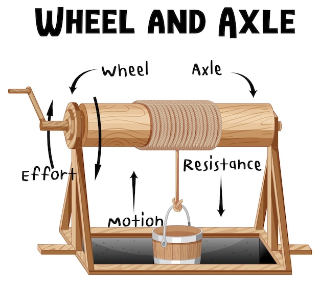 Diagramme infographique des roues et des essieux