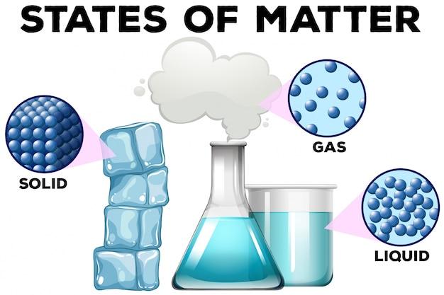Diagramme de la matière dans différents états