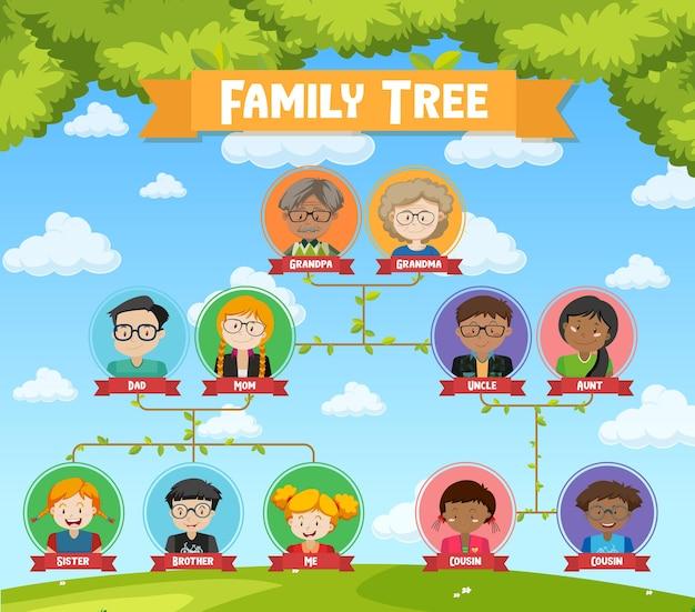 Diagramme montrant l'arbre généalogique de trois générations
