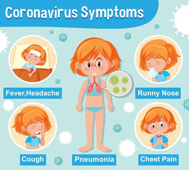 Diagramme montrant un coronavirus avec différents symptômes