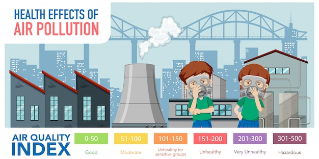 Diagramme montrant l'indice de qualité de l'air avec des échelles de couleurs