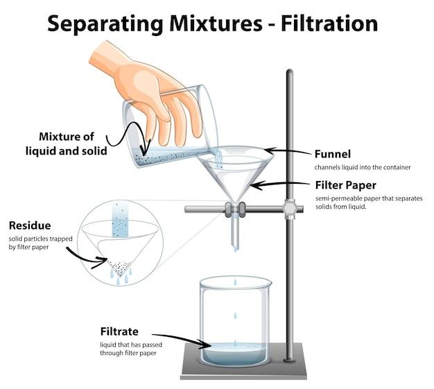 Diagramme montrant les mélanges de séparation par filtration