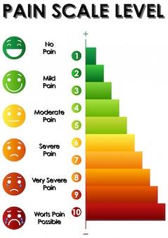 Diagramme montrant le niveau d'échelle de la douleur avec différentes couleurs