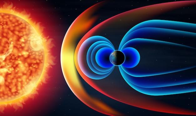 Diagramme montrant les ondes chaudes du soleil