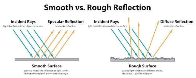 Diagramme montrant une réflexion lisse et une réflexion rugueuse