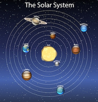 Diagramme montrant le système solaire