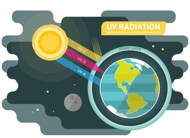 Diagramme de rayonnement uv