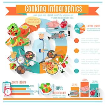 Diagramme de statistiques de tendances de consommation de nourriture de cuisine de régime sain global et régional