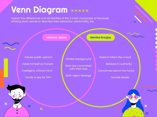 Diagramme de venn de comparaison de personnages colorés