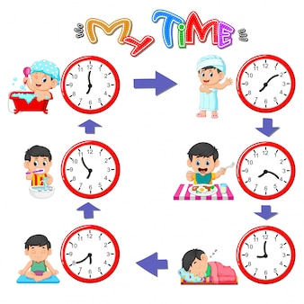 Différentes routines à différents moments