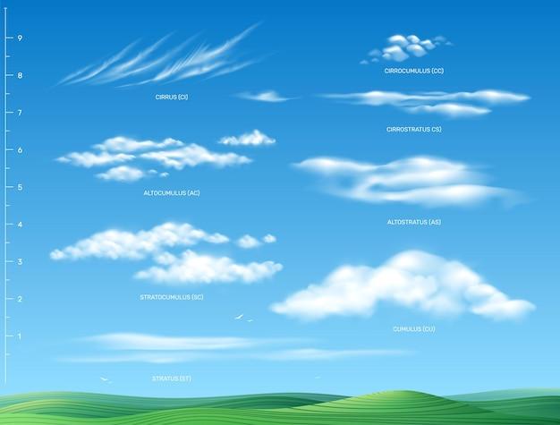Différents types de détails infographiques de nuages