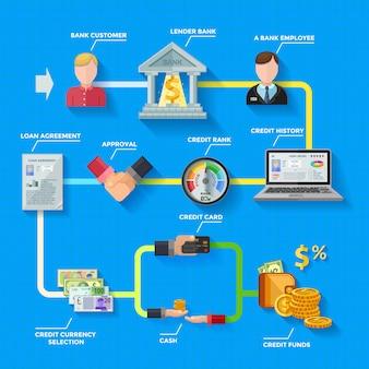 Disposition d'infographie de cote de crédit