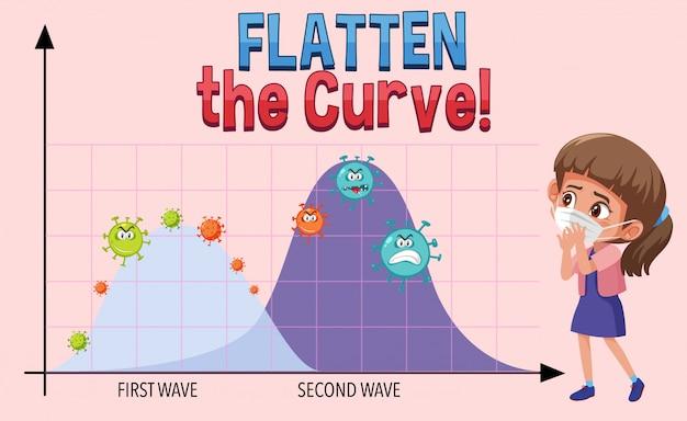Dix la courbe avec le deuxième graphique d'onde
