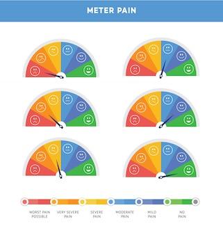 Échelle comparative de la douleur sous la forme d'un ensemble d'appareils de mesure isolé.