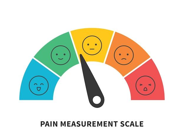 Échelle de douleur de notation jauge horizontale mesure évaluation niveau indicateur douleur de stress avec des visages souriants notation manomètre mesure outil illustration vectorielle isolée sur blanc